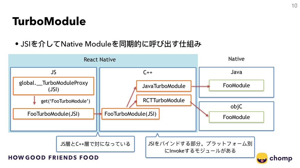 HOW GOOD FRIENDS FOOD C++ TurboModule • JSIを介して...