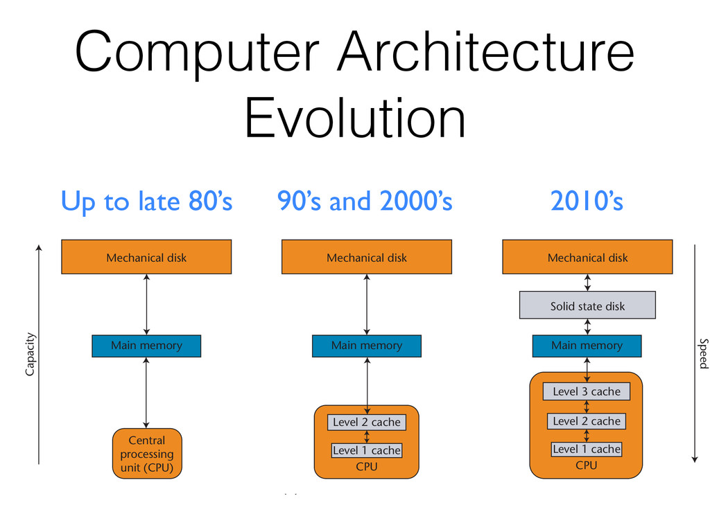 Computer Architecture Evolution Up to late 80's...