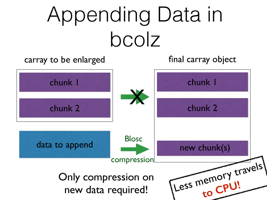 Appending Data in bcolz final carray object chun...