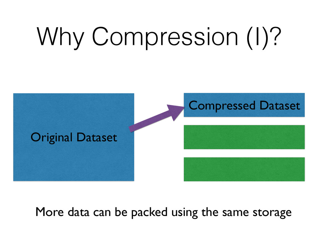 Why Compression (I)? Compressed Dataset Origina...