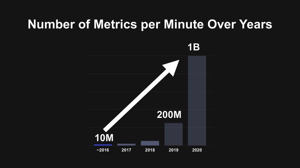 Number of Metrics per Minute Over Years ~2016 2...