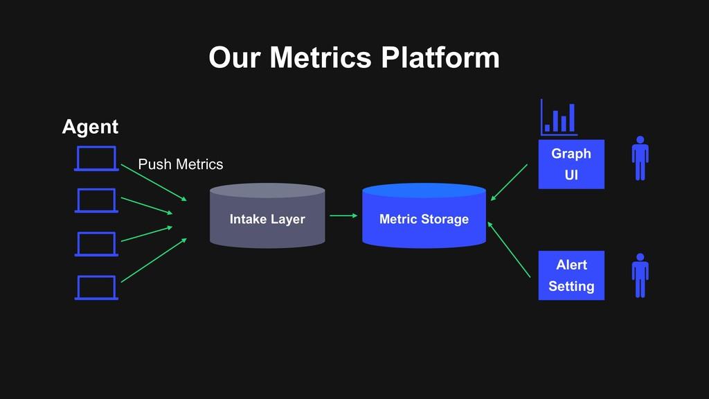 Our Metrics Platform Intake Layer Metric Storag...