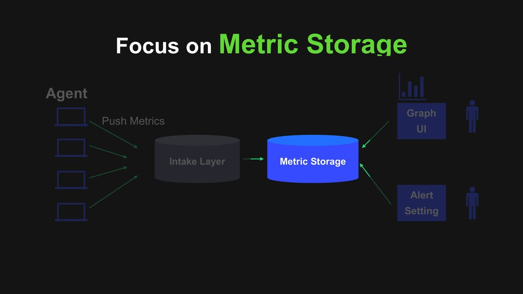 Intake Layer Metric Storage Graph UI Alert Sett...