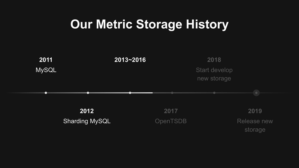 Our Metric Storage History 2019 Release new sto...