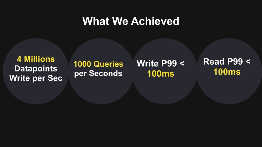 What We Achieved 4 Millions Datapoints Write pe...