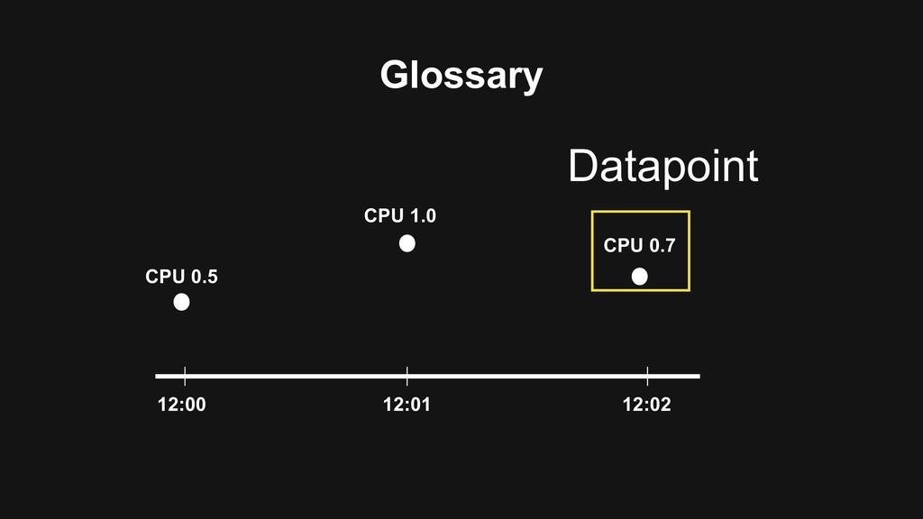 Glossary 12:00 12:01 12:02 CPU 0.5 CPU 1.0 CPU ...