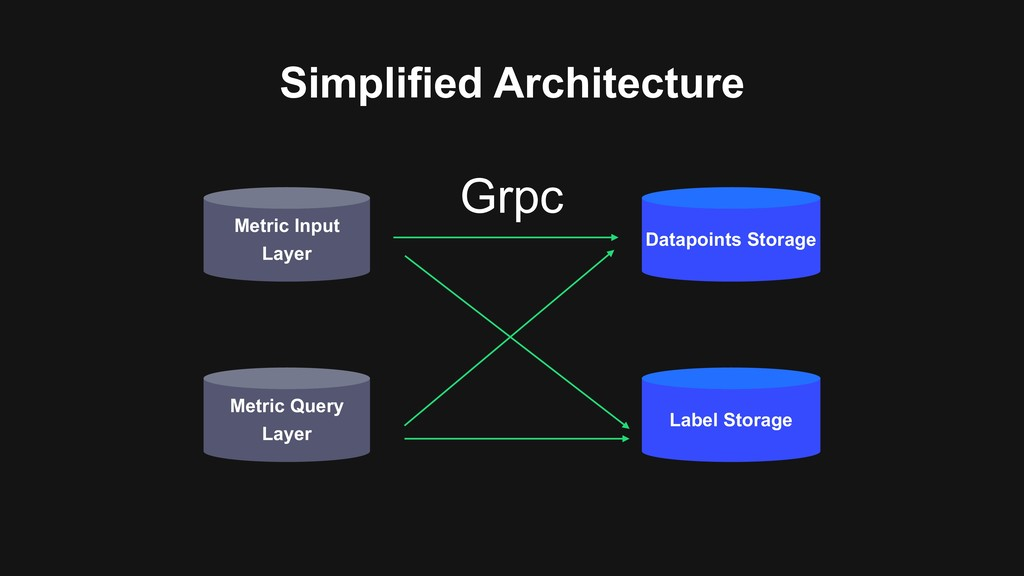Simplified Architecture Metric Input Layer Data...