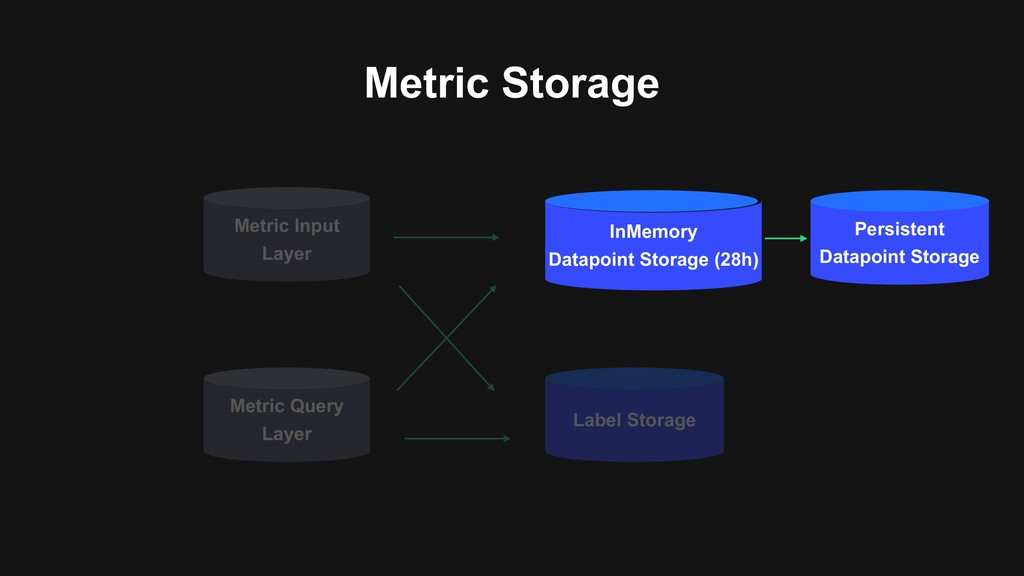 Metric Storage Metric Input Layer Label Storage...