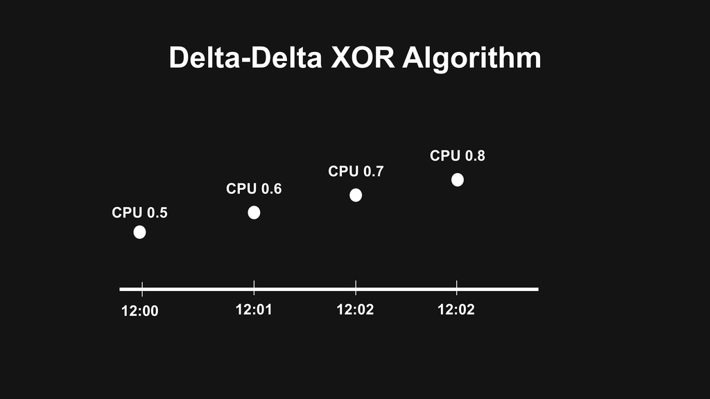 Delta-Delta XOR Algorithm 12:00 12:01 12:02 CPU...