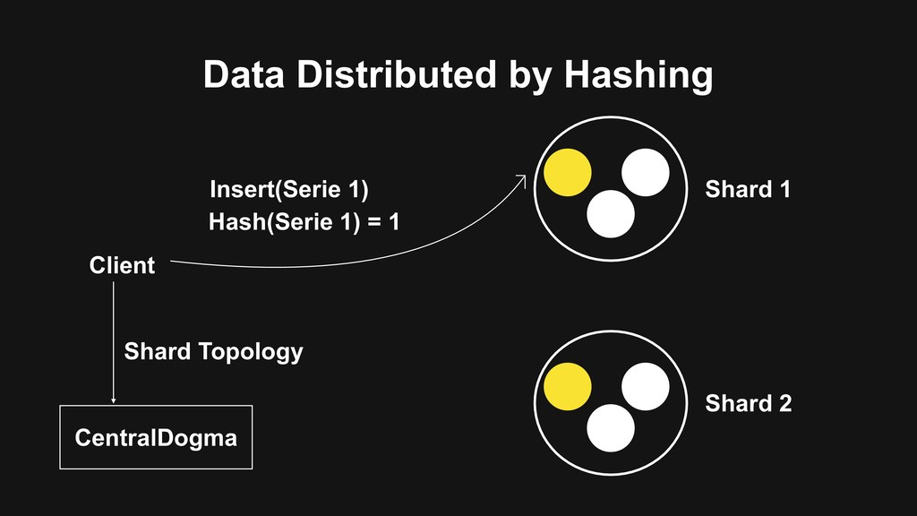 Data Distributed by Hashing Client Hash(Serie 1...