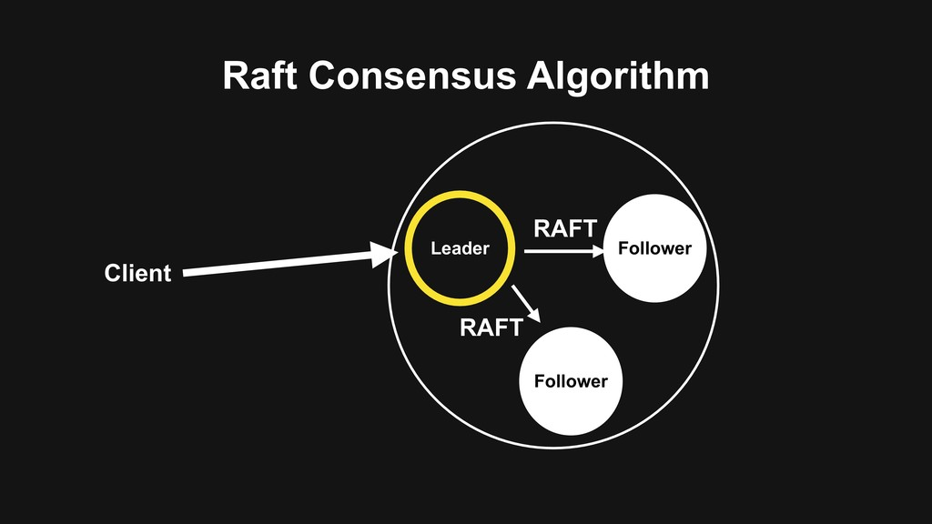 Raft Consensus Algorithm Client Leader Follower...