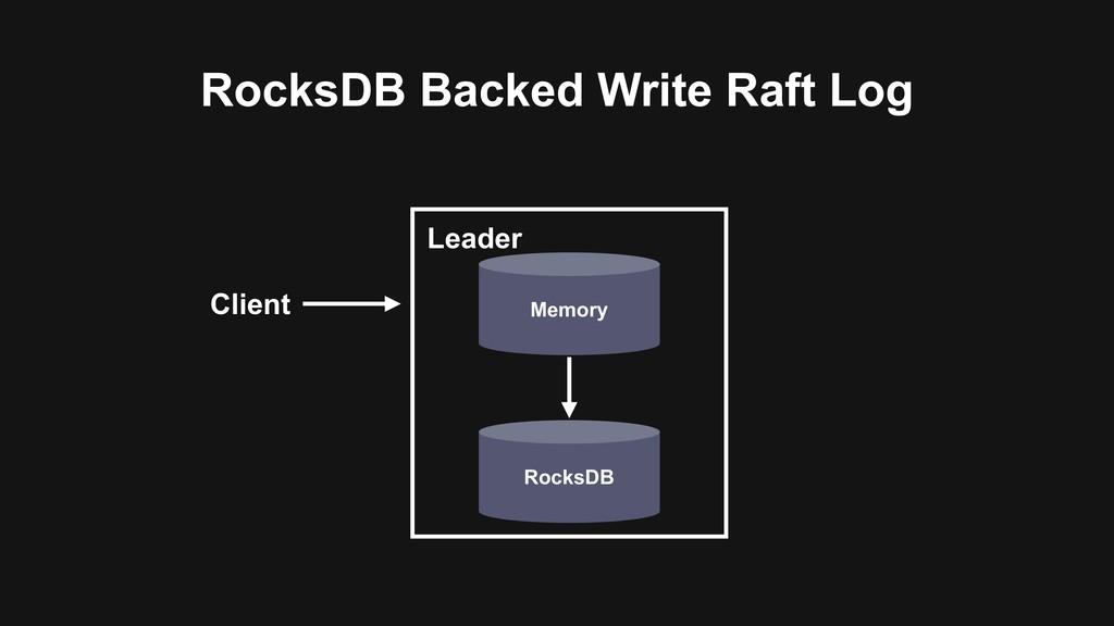 RocksDB Backed Write Raft Log Client RocksDB Le...