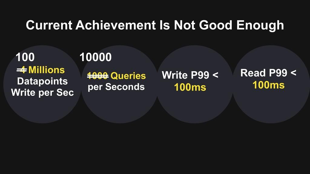 Current Achievement Is Not Good Enough 4 Millio...