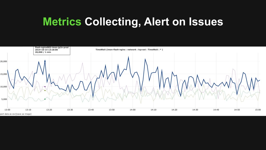 Metrics Collecting, Alert on Issues