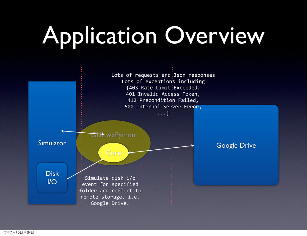 Google Drive Simulator GUI, wxPython Core Disk ...