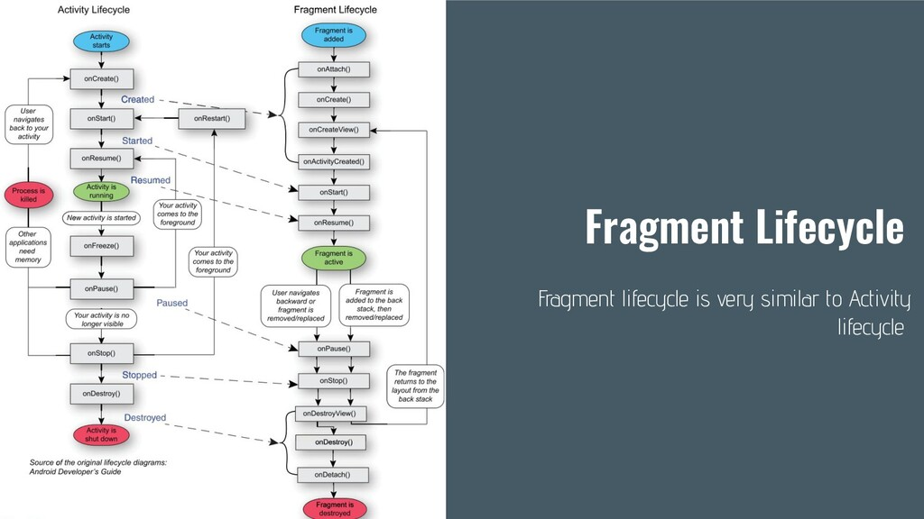 Fragment Lifecycle Fragment lifecycle is very s...
