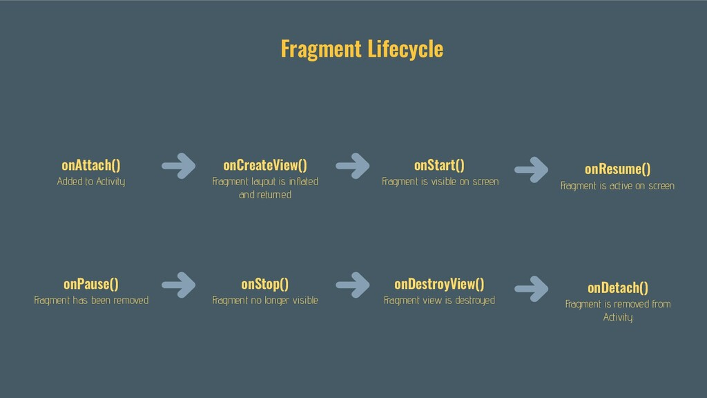 Fragment Lifecycle onAttach() Added to Activity...