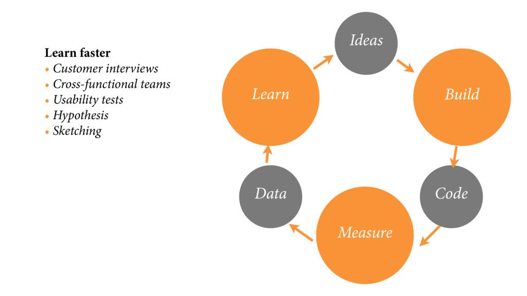 Learn faster • Customer interviews • Cross-func...