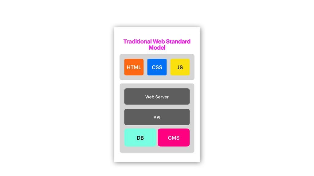 Server Traditional Web Standard Model Web Serve...
