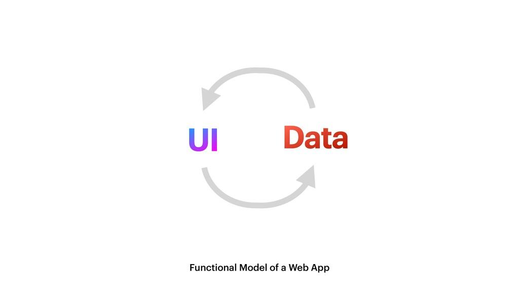 UI Data Functional Model of a Web App