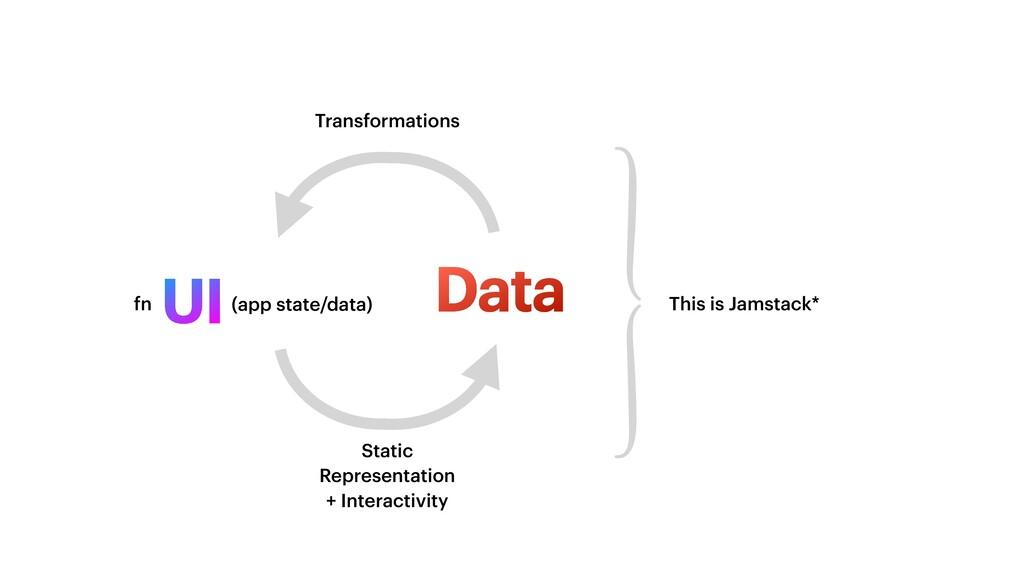 UI Data Transformations Static Representation +...
