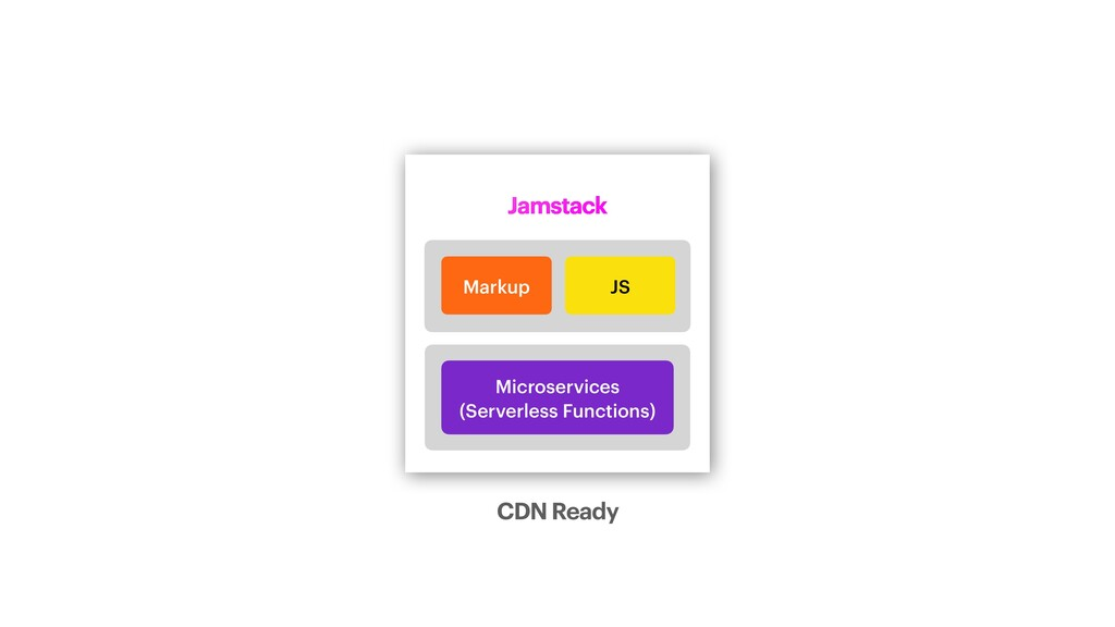 Jamstack Microservices   (Serverless Functions)...