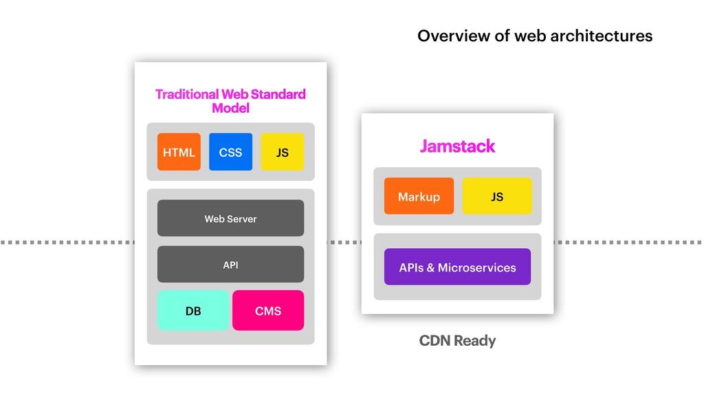 Traditional Web Standard Model Web Server Web S...