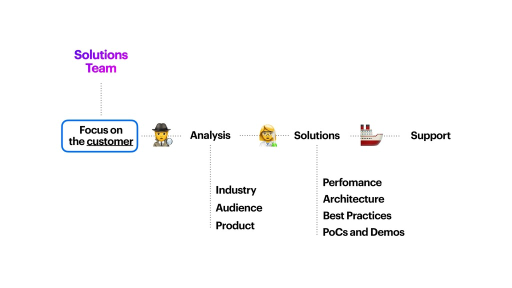 Focus on   the customer Solutions Team Solution...