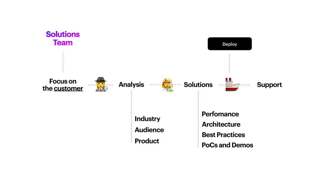 Solutions Team Focus on   the customer Solution...