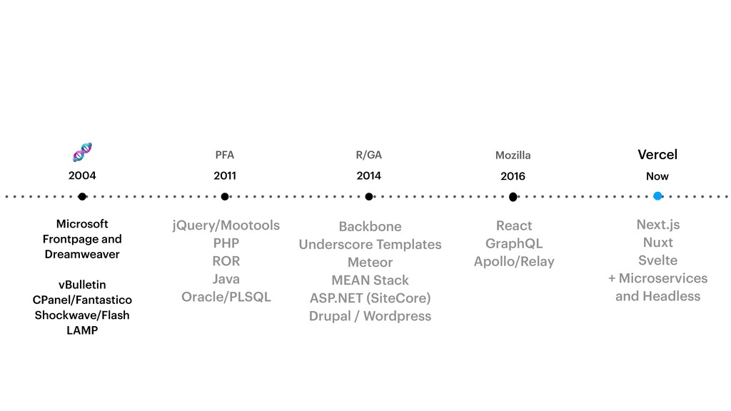PFA 2011 jQuery/Mootools   PHP   ROR   Java   O...