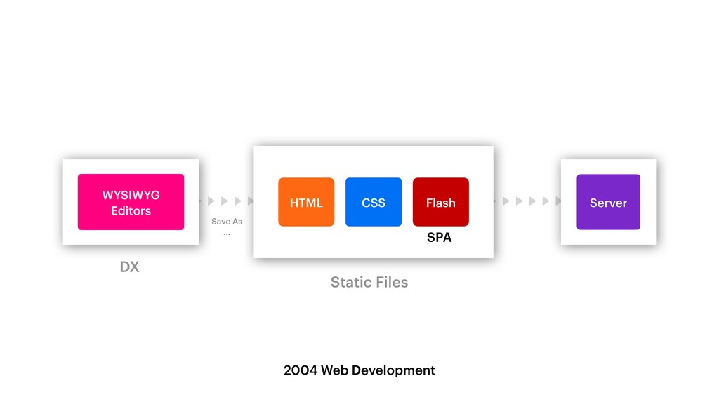 WYSIWYG   Editors HTML Flash CSS Server DX Stat...