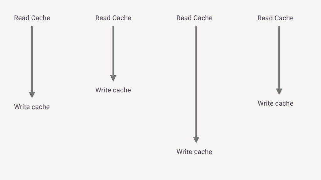 Read Cache Read Cache Read Cache Read Cache Wri...