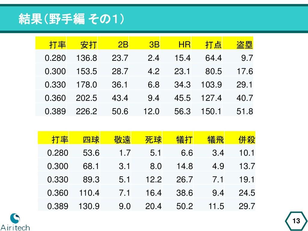 結果(野手編 その1) 13 打率 安打 2B 3B HR 打点 盗塁 0.280 136.8...