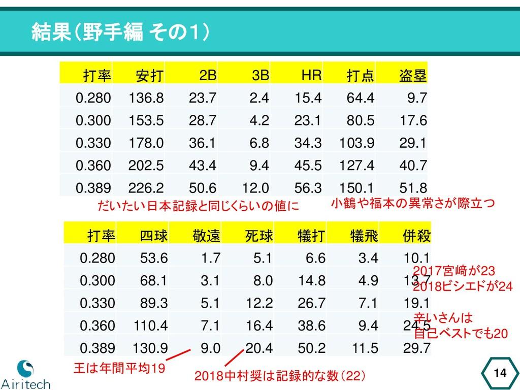 結果(野手編 その1) 14 打率 安打 2B 3B HR 打点 盗塁 0.280 136.8...