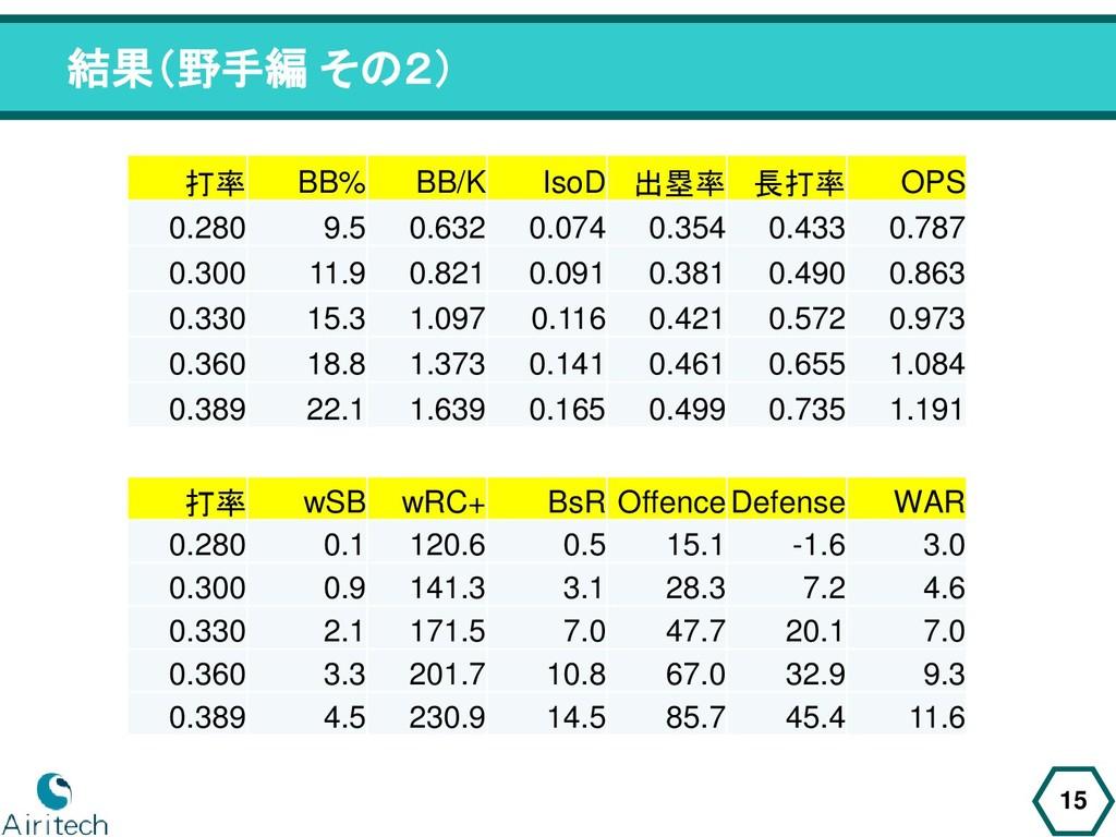 結果(野手編 その2) 15 打率 BB% BB/K IsoD 出塁率 長打率 OPS 0.2...