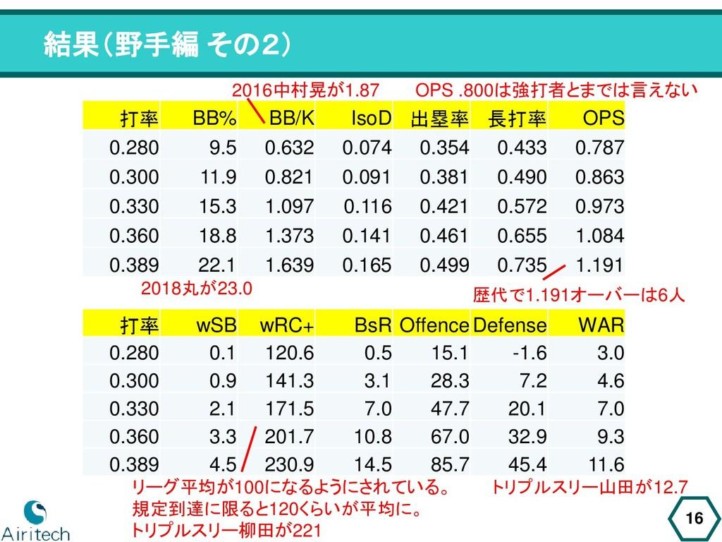 結果(野手編 その2) 16 打率 BB% BB/K IsoD 出塁率 長打率 OPS 0.2...