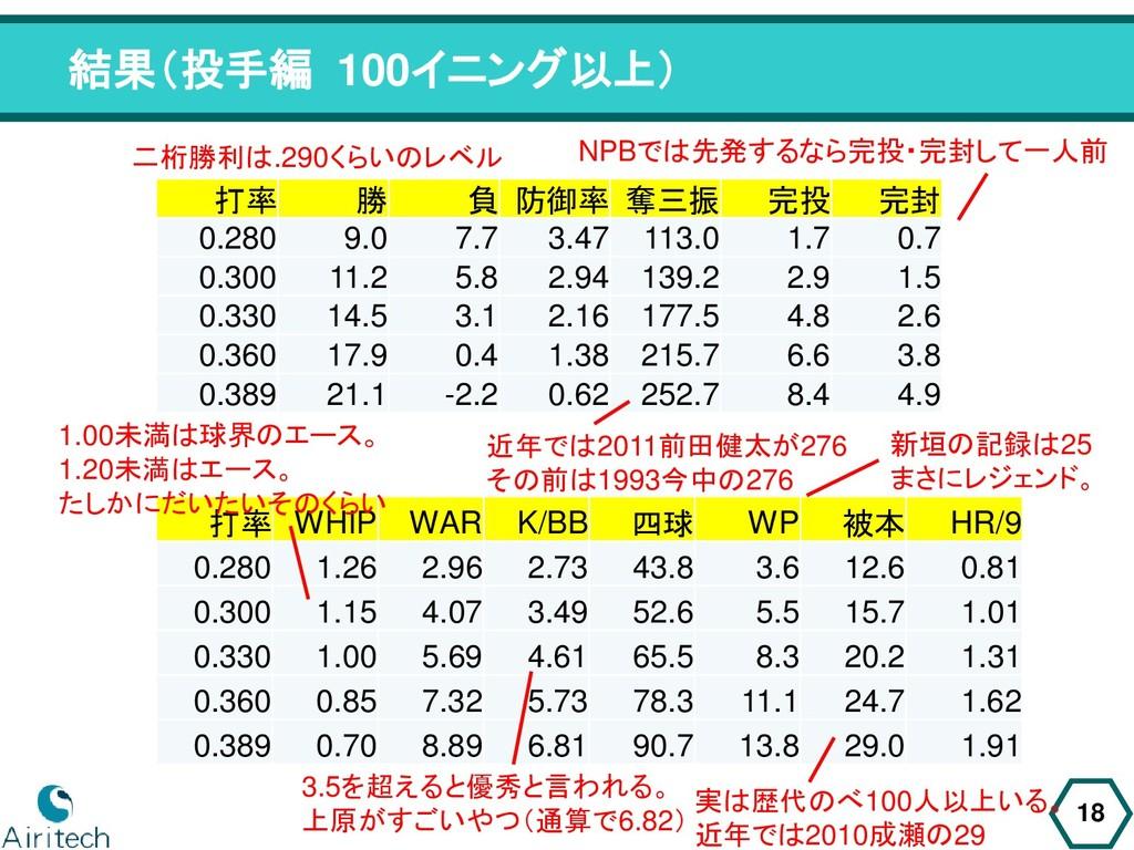 打率 WHIP WAR K/BB 四球 WP 被本 HR/9 0.280 1.26 2.96 ...