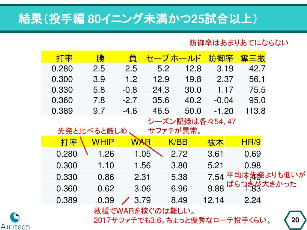 打率 WHIP WAR K/BB 被本 HR/9 0.280 1.26 1.05 2.72 3...
