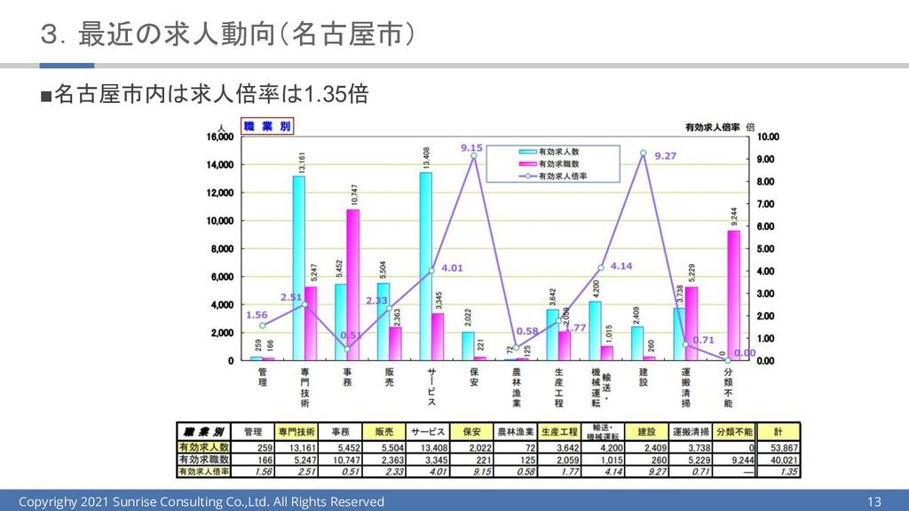 3.最近の求人動向(名古屋市) ■名古屋市内は求人倍率は1.35倍 13 Copyrighy ...
