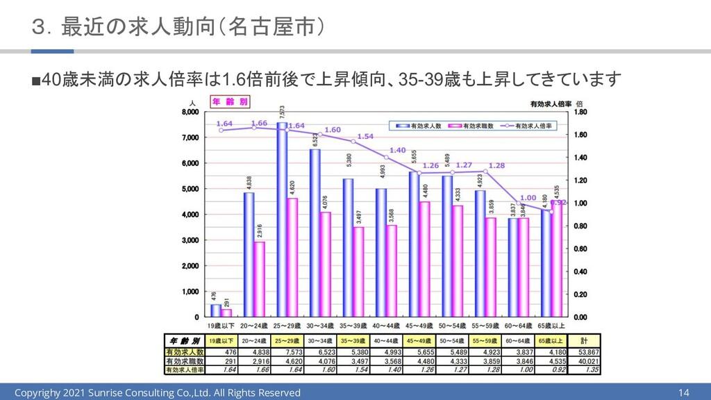 3.最近の求人動向(名古屋市) ■40歳未満の求人倍率は1.6倍前後で上昇傾向、35-39歳も...