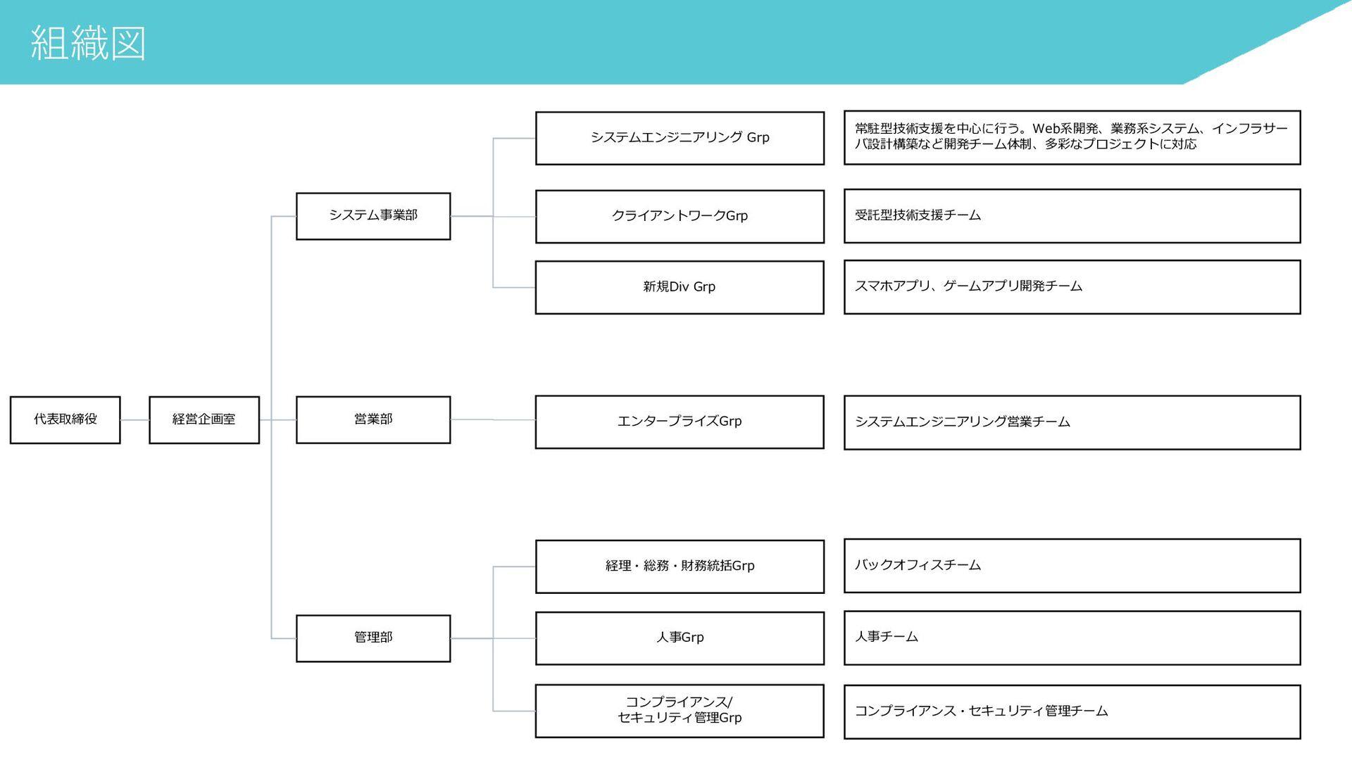 事業沿革 自社オリジナル プロダクト 2017年 2020年 社員数 5名 社員数 20名 社...
