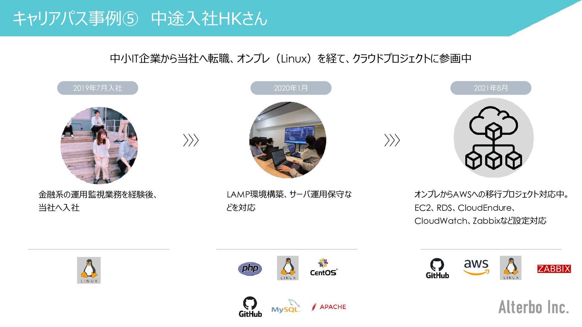 月1回の技術キャッチアップイベント:GKO(G自己学習_K帰社日_Oオンライン) 月1回当社所...