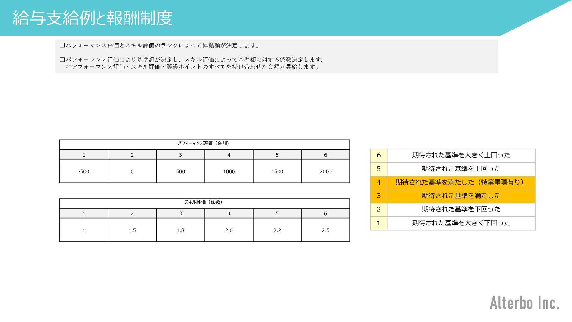 エンジニア紹介③ 福岡の老舗SIer企業から上京、オルターボでは社内でゲーム開発、Web開発で...