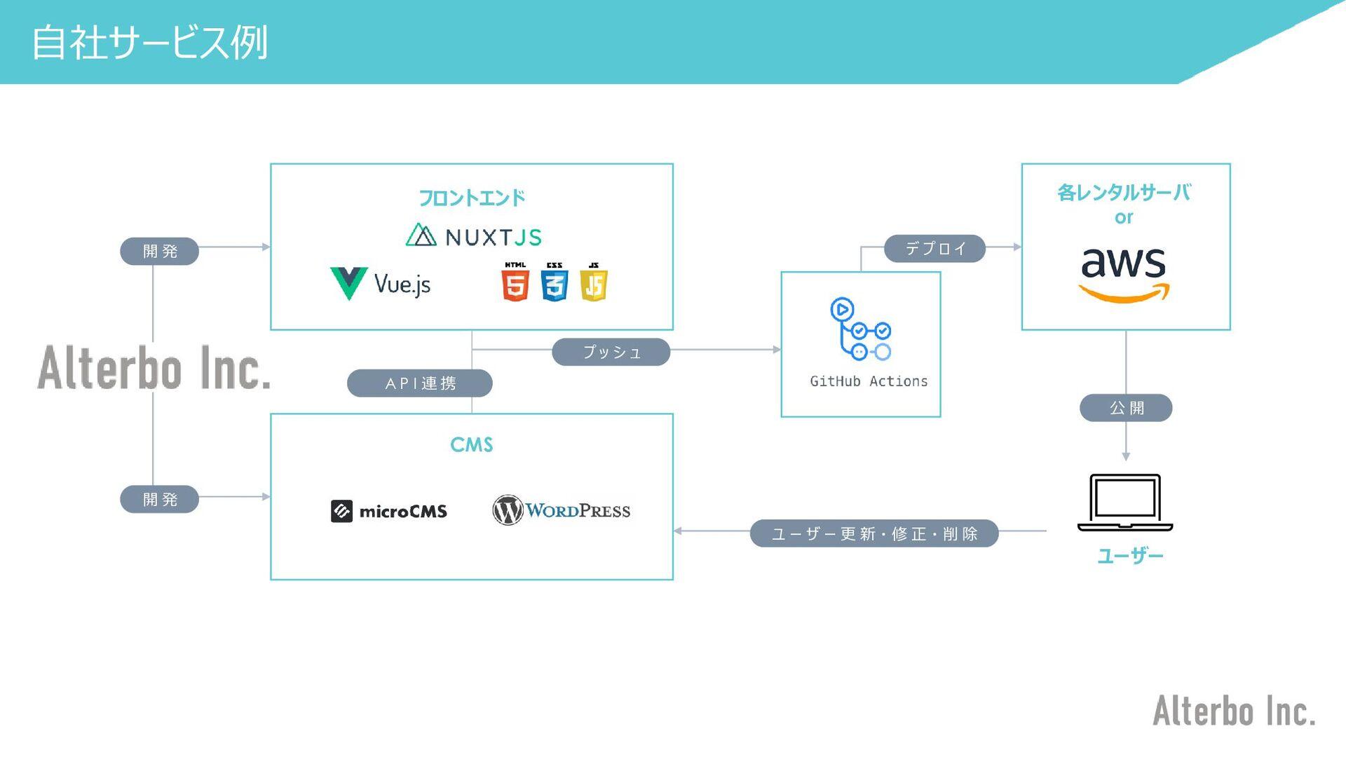あ 業務系システム開発例 バックエンド/フロントエンドの開発、アプリ開発、オンプレ/クラウドに...