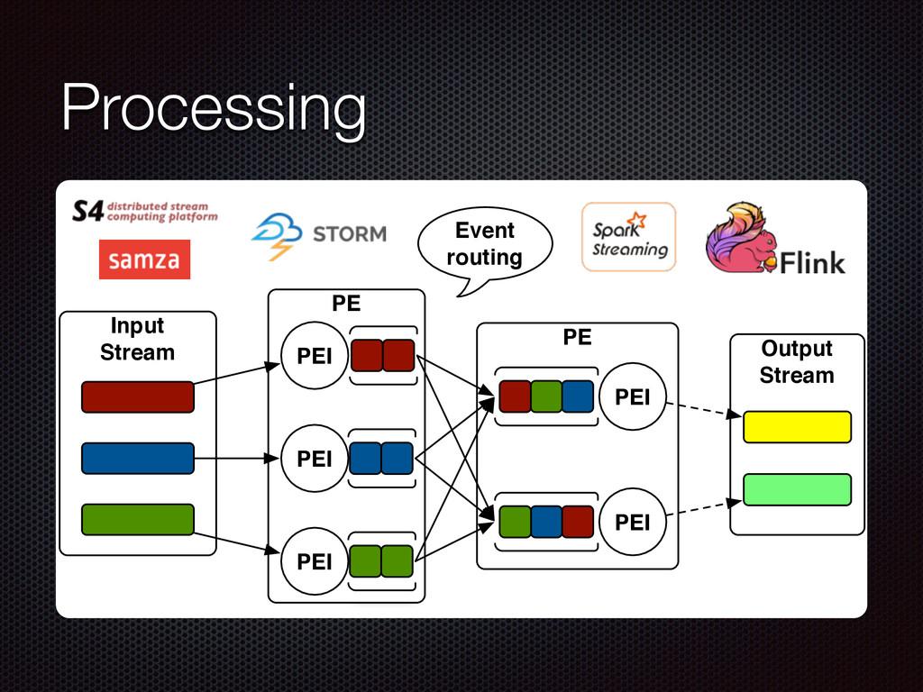 Processing PE PE Input Stream PEI PEI PEI PEI P...
