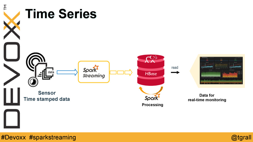 @tgrall #Devoxx #sparkstreaming Time Series Dat...