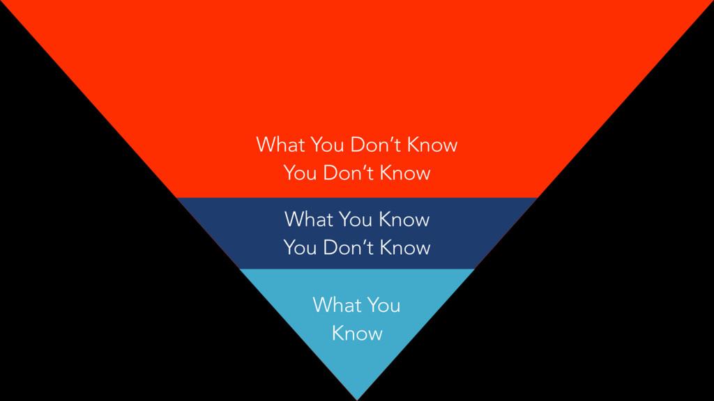 What You Know What You Know You Don't Know What...