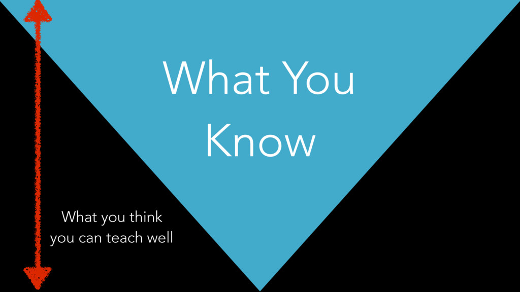 What You Know What you think you can teach well