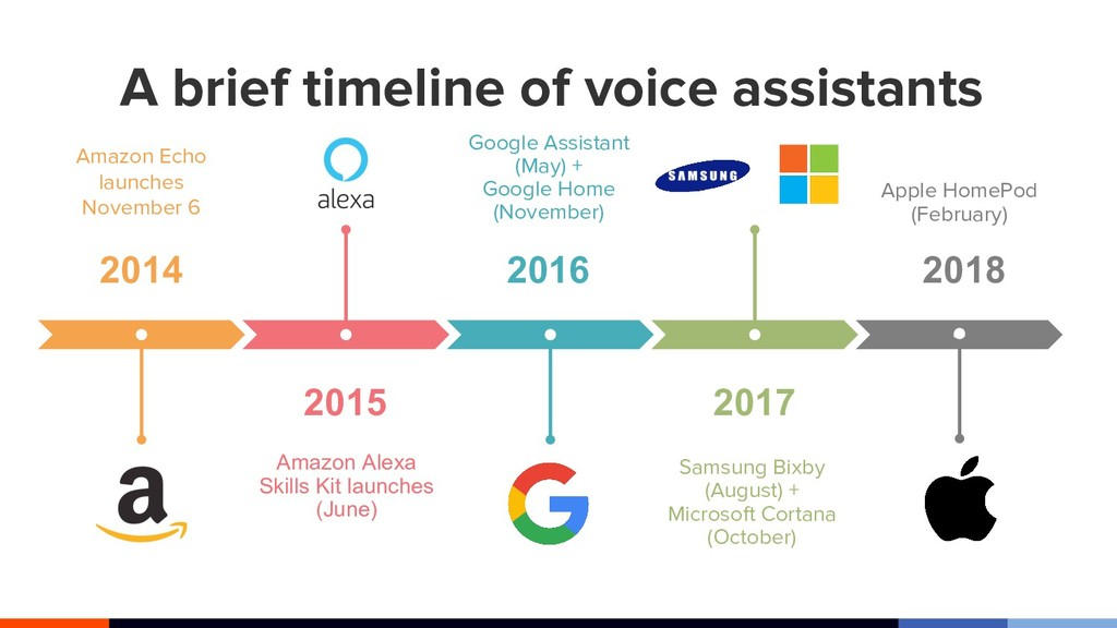A brief timeline of voice assistants 2015 Amazo...