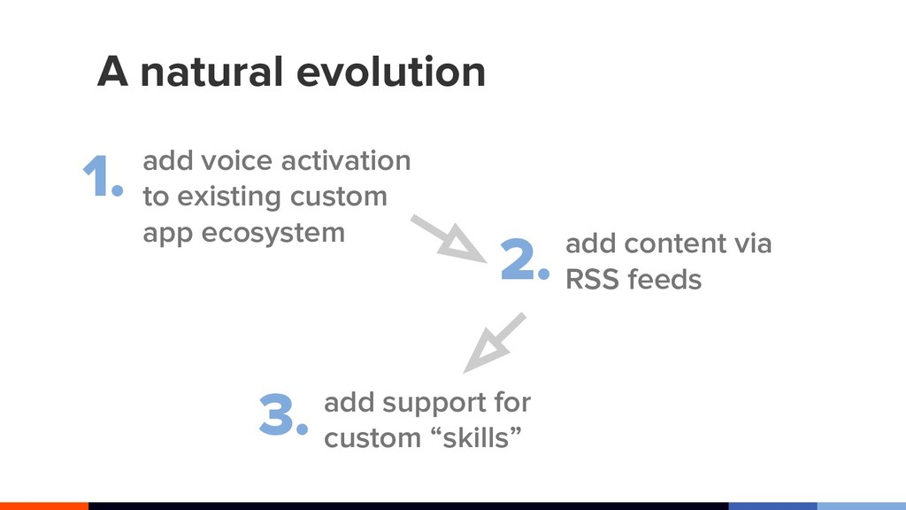 A natural evolution add voice activation to exi...
